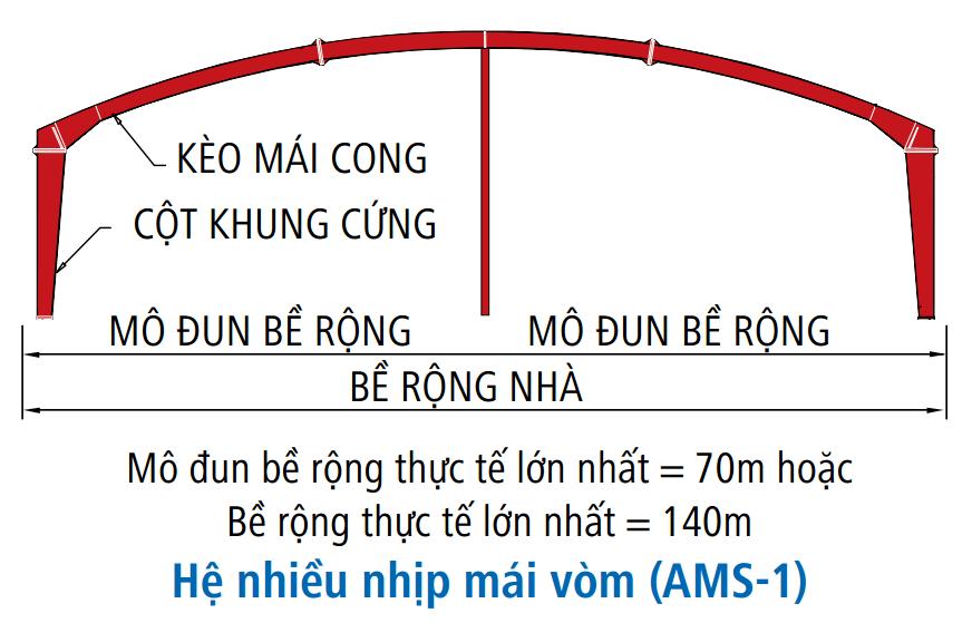 Khung nhà tiền chế hệ nhiều nhịp mái vom (AMS - 1)