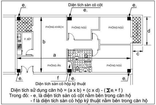 Cách tính diện tích sàn xây dựng trong giấy phép xây dựng