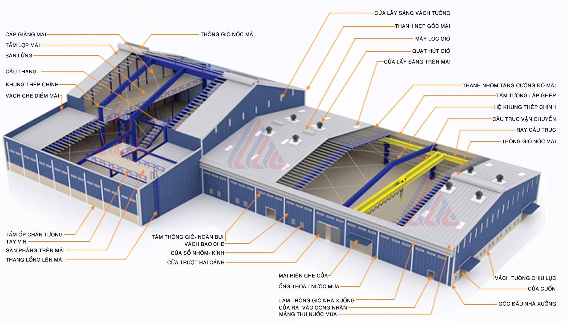 Cấu tạo nhà công nghiệp kết cấu thép