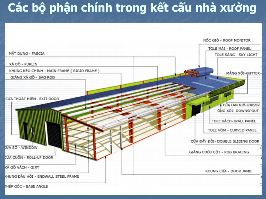 Các bộ phận chính trong kết cấu nhà xưởng