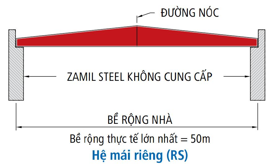 Khung nhà tiền chế hệ mái riêng (RS)