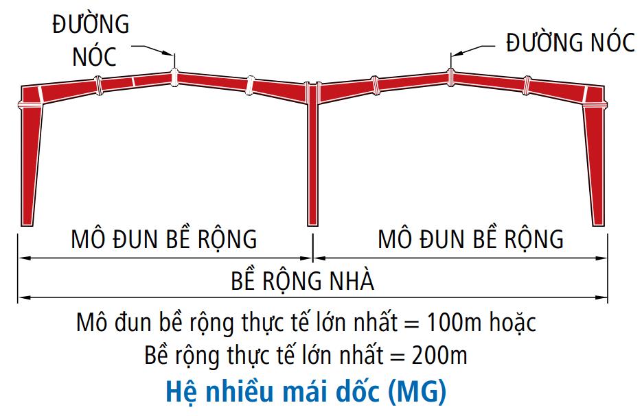 Khung nhà tiền chế hệ nhiều mái dốc (MG)