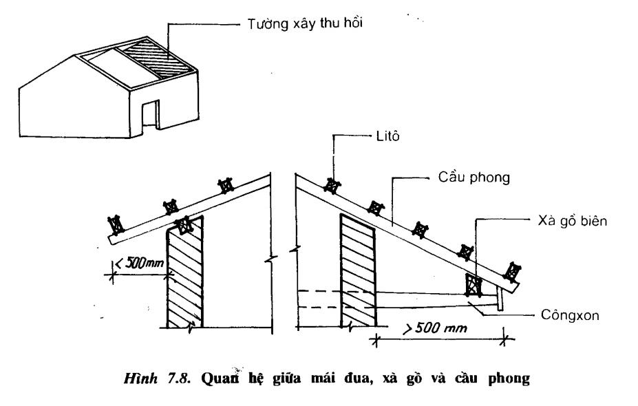 Tường thu hồi là gì? Kết cấu tường thu hồi chịu lực