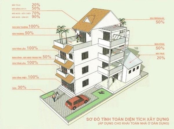 Cách tính diện tích xây dựng nhà dân dụng