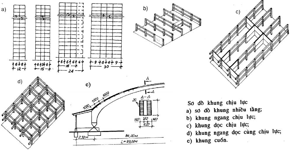 Kết cấu khung chịu lực
