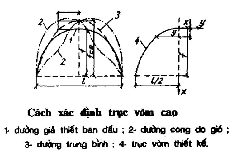 Đặc điểm cấu tạo kết cấu vòm