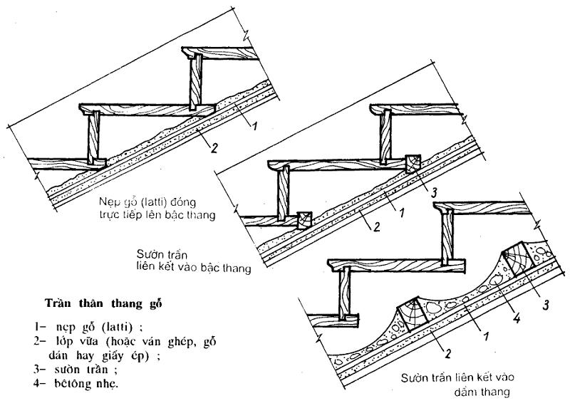 Cấu tạo mặt bậc thang hình 3