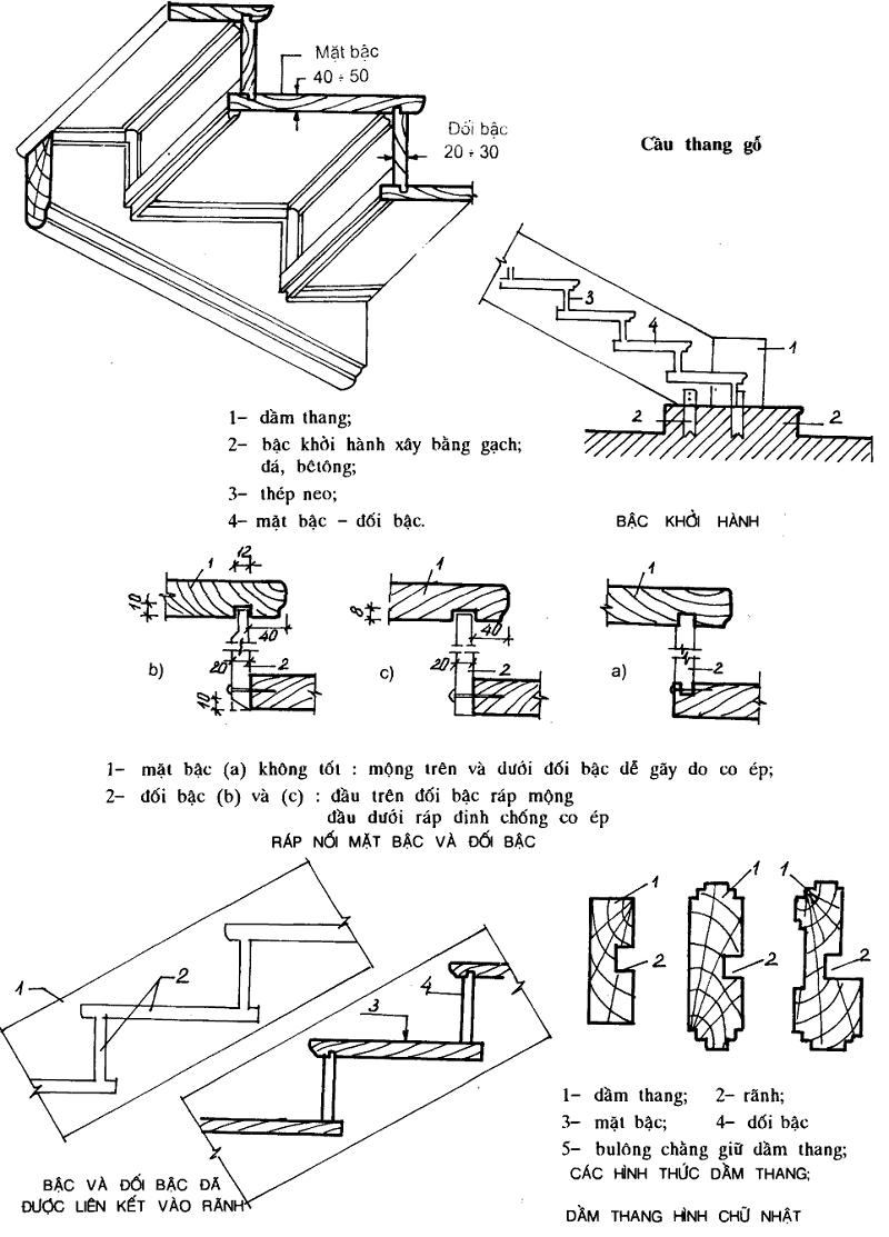 Cấu tạo mặt bậc thang hình 2