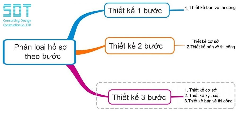 công trình nào phải thiết kế 3 bước