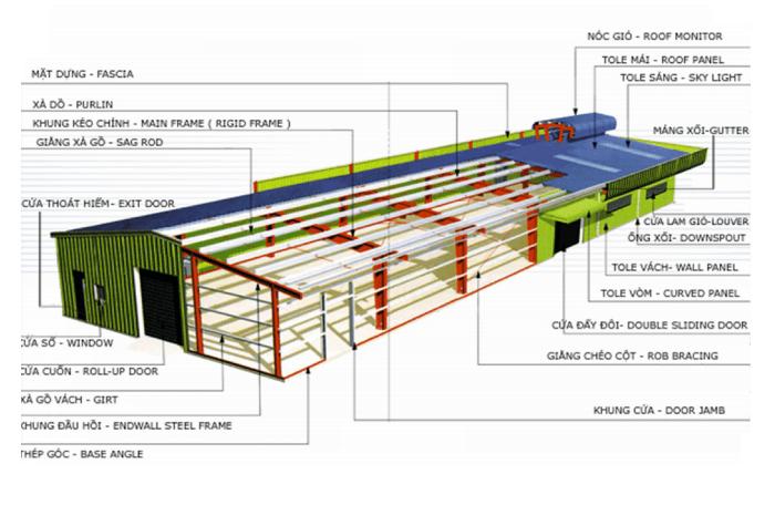 Chi tiết cấu tạo nhà công nghiệp một tầng
