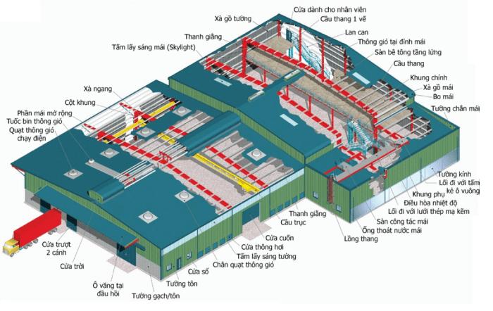 Cấu tạo nhà công nghiệp một tầng