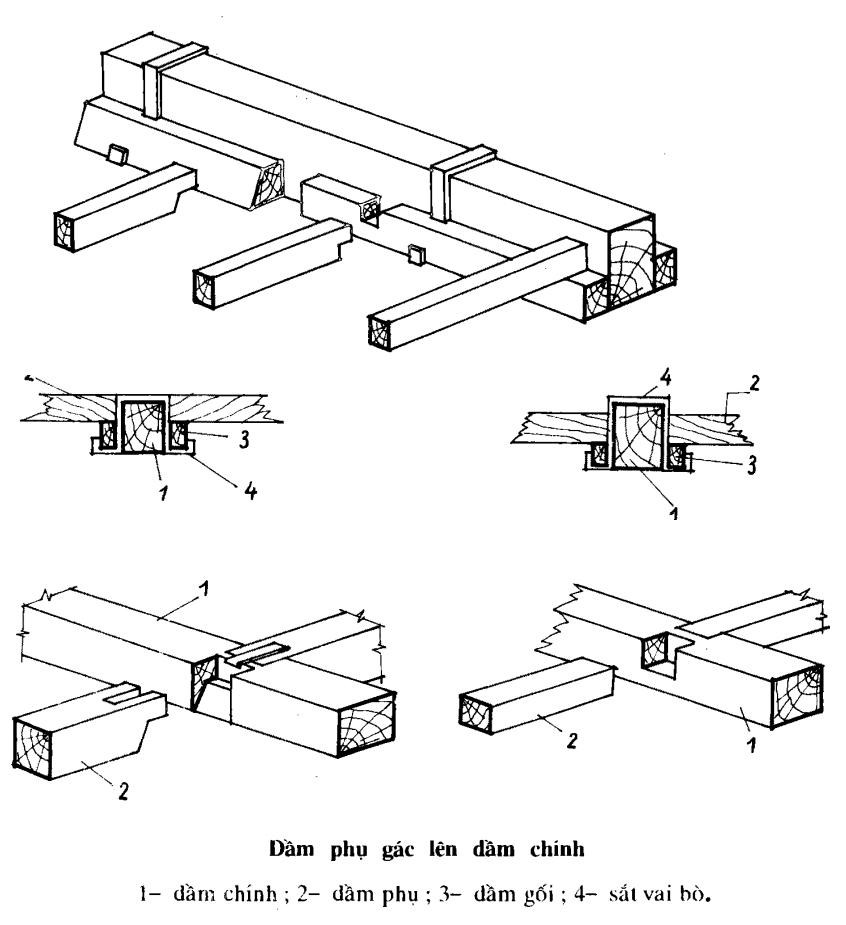 Cấu tạo sàn nhà