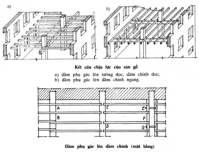 Quy cách cấu tạo sàn nhà bằng gỗ chi tiết