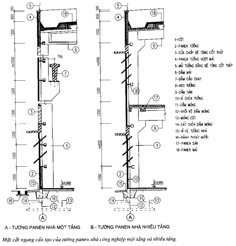 Kết cấu tường bao che nhà xưởng công nghiệp