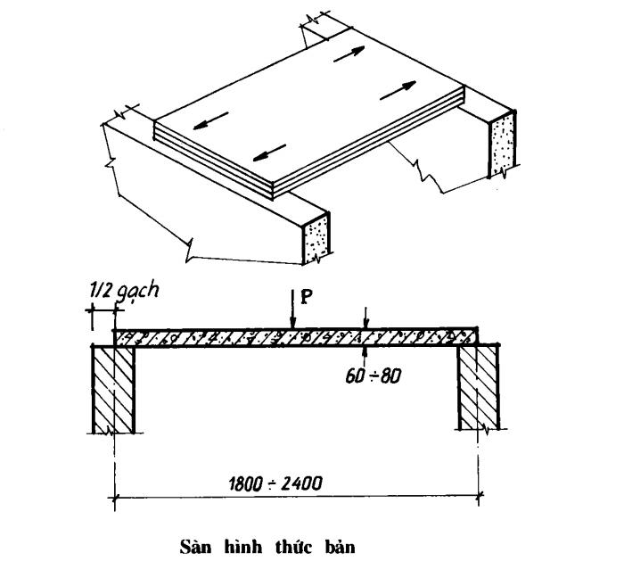 Cấu tạo Sàn bê tông cốt thép toàn khối - Sàn hình thức bản