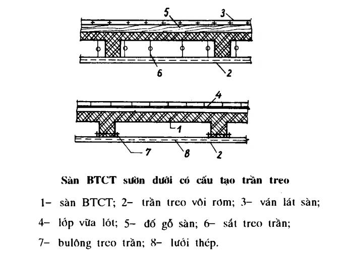 Cấu tạo sàn bê tông cốt thép sườn dưới có cấu tạo trần treo