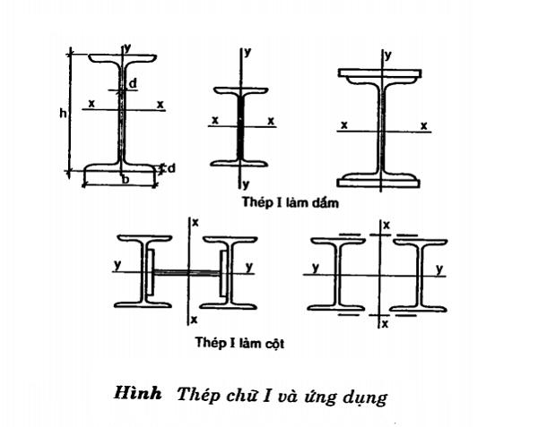 Các loại thép xây dựng - thép chữ I