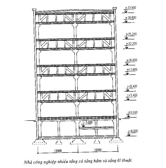 Nhà xưởng công nghiệp nhiều tầng có tầng hầm và tầng kỹ thuật