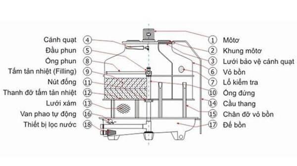 Tháp giải nhiệt được cấu thành từ nhiều bộ phận khác nhau