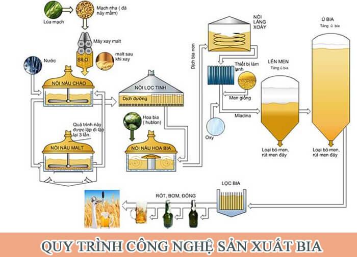 Tóm tắt quy trình công nghệ sản xuất bia