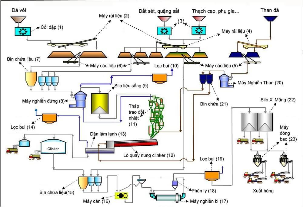 Dây chuyền sản xuất xi măng được nhiều nhà máy áp dụng nhất hiện nay